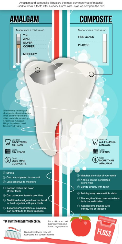 Amalgam Vs Composite Fillings Colorado Springs Dentist